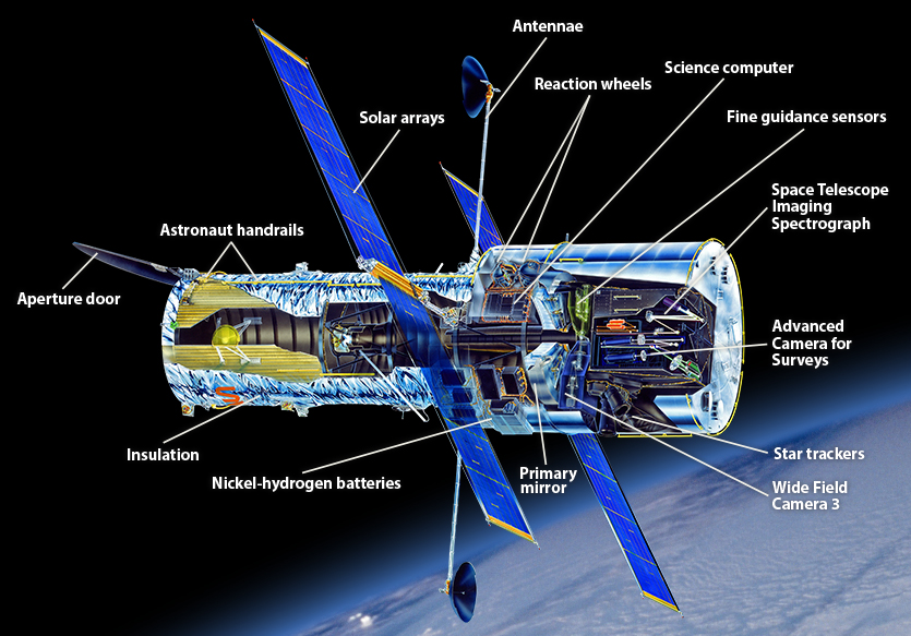 Hubble telescope. The History of the Universe