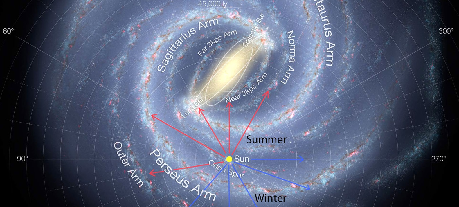 The Milky Way structure. The History of the universe